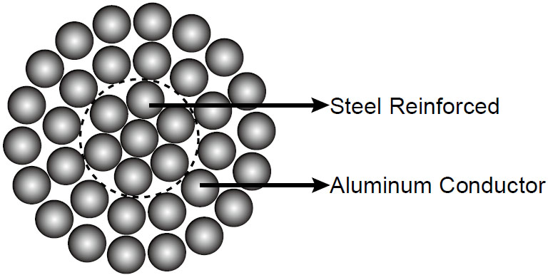 Aluminum Conductor Steel Reinforced (ACSR) Cable overview