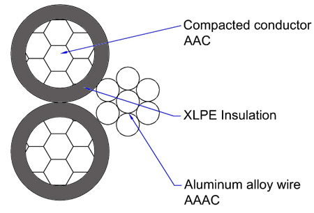 low price triplex service wire simple overview