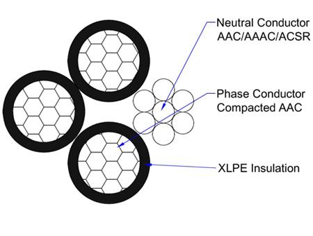 aluminum quadruplex cable simple overview